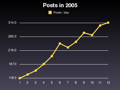 Posts per day in 2005, with monthly average