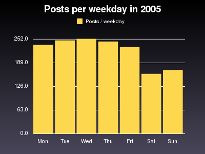 Posts per weekday. Monday: 258, Tuesday: 271, Wednesday: 280, Thursday: 260, Friday: 245, Saturday: 171, Sunday: 184